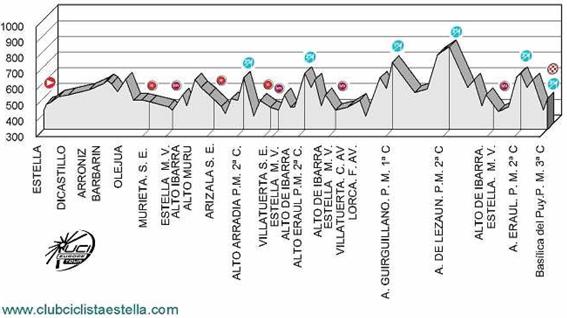 Altimetría del XV Gran Premio Miguel Indurain