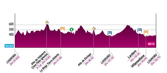Altimetría de la Vuelta a La Rioja.