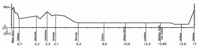 Planimetría de la Clásica de Getxo 2013