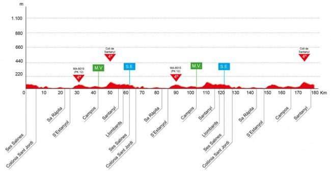 Altimetría del Trofeo Campos-Santanyí-Ses Salines. Fuente: www.vueltamallorca.com