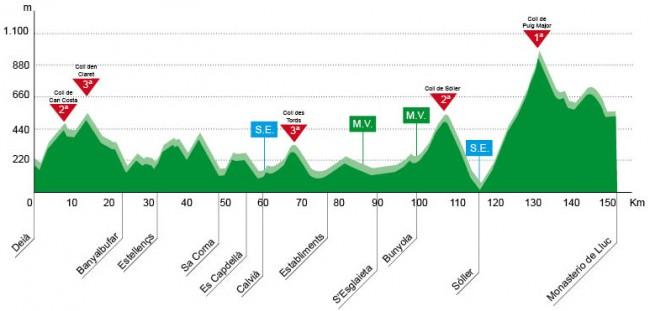 Altimetría del Trofeo Serra de Tramuntana, Deià-Lluc. Fuente: www.vueltamallorca.com